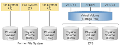 ZFS comparison