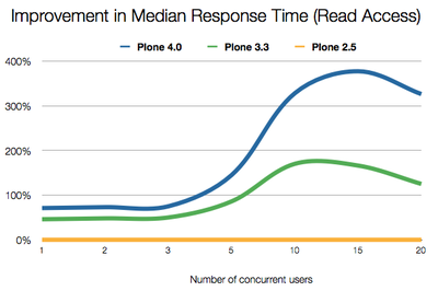 Methodology: Using the Funkload suite with an increasing number of concurrent requests over time. All numbers relative to Plone 2.5 with Plone 2.5 as the baseline — i.e. 100% means twice as fast as Plone 2.5.