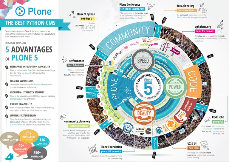 Plone 5 poster