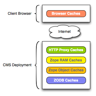 Deployment Caching Layers